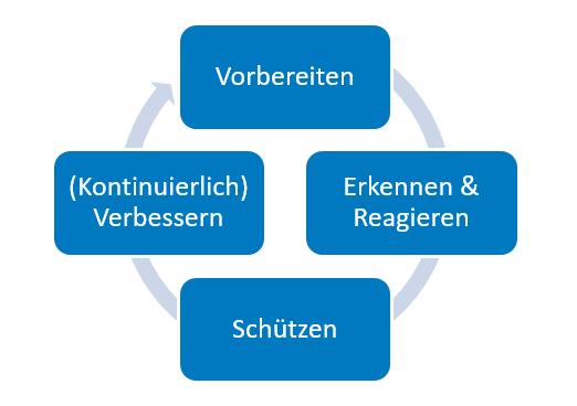 Abbildung 1: Allgemeines Vorgehen eines SOC – Anlehnung an Demingkreis