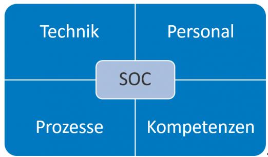 Abbildung 2: SOC-Betriebsmittel