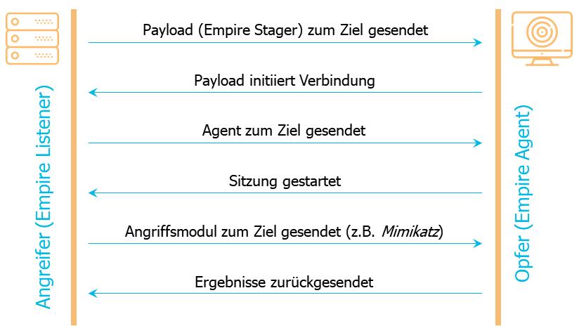 PowerShell III - Skriptsammlungen zur Post Exploitation